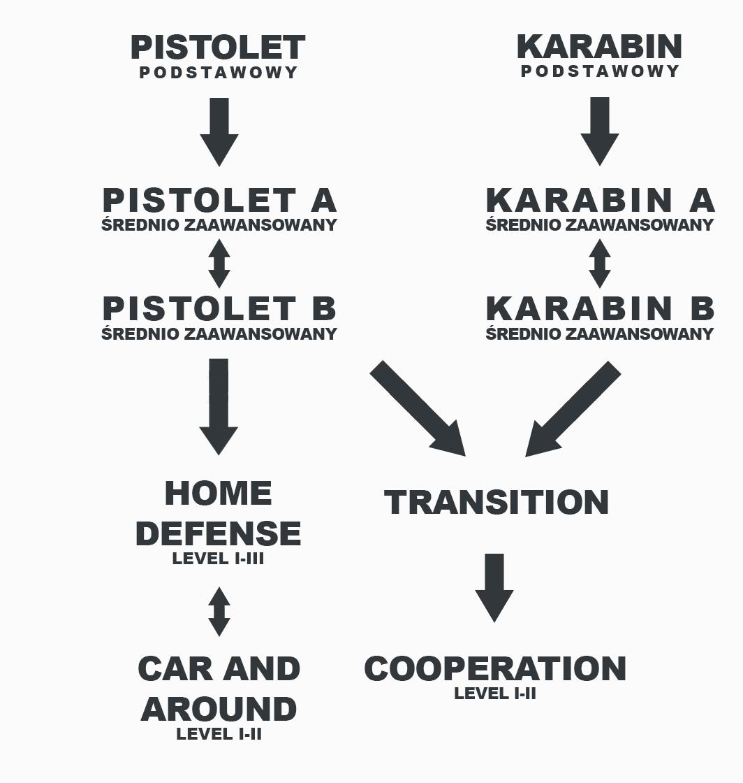 Ścieżka rozwoju strzeleckiego w Szkolenia GROM
